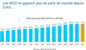Les MDD ne gagnent plus de parts de marché depuis 2 ans 000014070_5