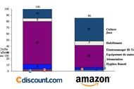 CDiscount vs Amazon
