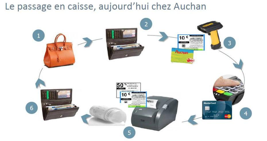 Auchan Carte De Fidelite En Ligne.Fivory La Solution De Paiement En Ligne Deployee Par Auchan