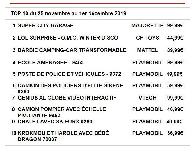 Top 10 Des Ventes Chez Joueclub Ca Roule Loisirs Culture