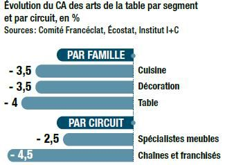 Les arts de la table basculent de l 39 utilitaire march - Marche de l art de la table ...