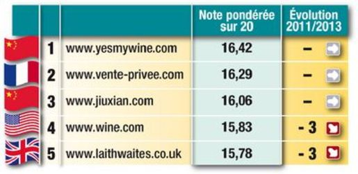 Le Meilleur Site De Vente De Vin Est Chinois Boissons Et Liquides