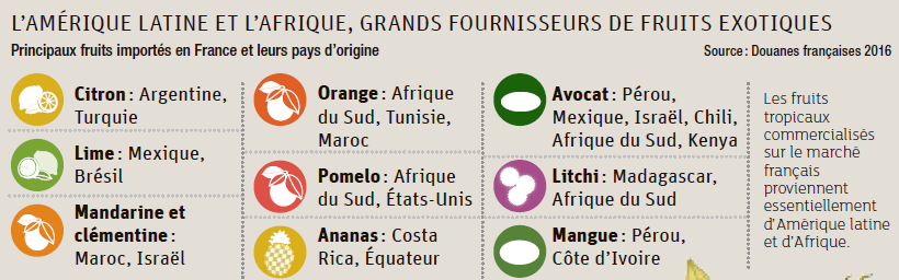 Les Francais De Plus En Plus Amateurs De Fruits Et Legumes