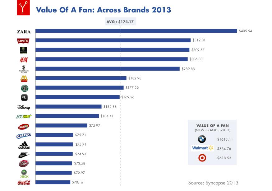 Un fan Facebook rapporte 174 dollars par marque en moyenne