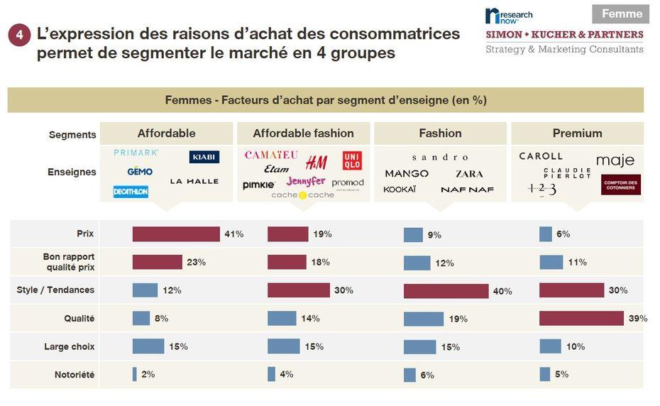 Le budget shopping des fran ais s affiche textile - Etude de marche pret a porter feminin ...
