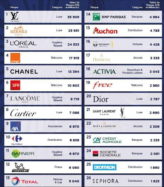 Dans le détail, Louis Vuitton prend la tête du classement avec une valeur de  marque de 35,5 Md , suivi par Hermès à 26 Md , toutes deux considérées  comme ... 60edee1b03e6