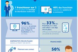 la franchise et le digital