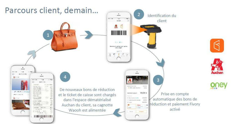 Carte Auchan Oney Ou Lutiliser.Auchan Va Deployer La Solution De Paiement En
