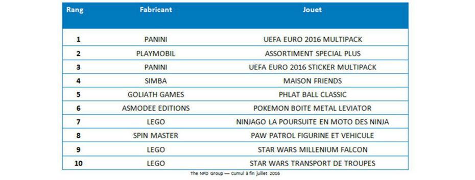 Jouets en France : Le top 10 et la croissance