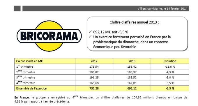 Le dossier du travail dominical n a pas - Bricorama paris 19 ...