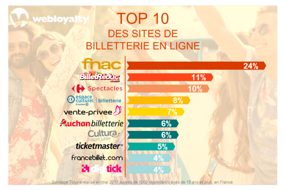 Top 10 des sites de billetterie en ligne - Site suisse de vente en ligne ...