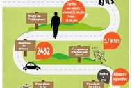 Infographie drive
