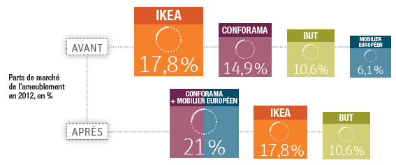 Conforama part d fier ikea en france for Industrie du meuble en france