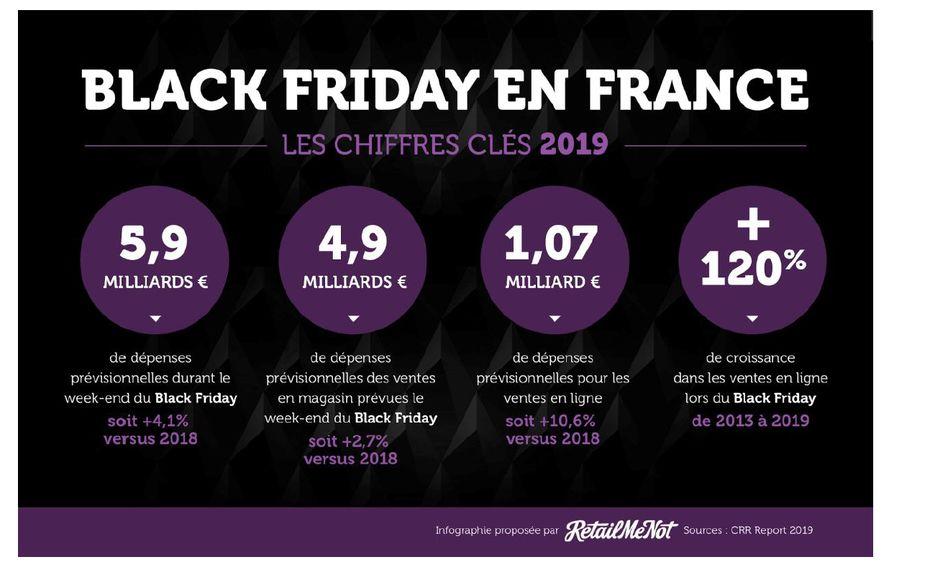Black Friday : 6 milliards de dépenses