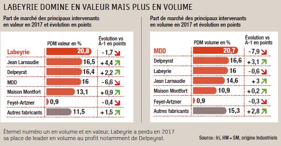 d72c468ba0a56 Les industriels du foie gras armés pour l avenir - Epicerie ...