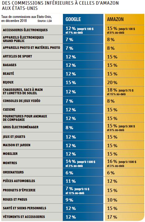 Tableau comparatif des taux de commissions aux Etats-Unis entre Google et Amazon