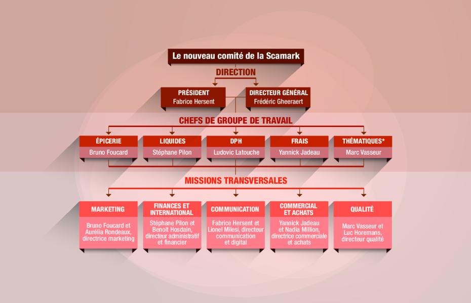 Réorganisation En Profondeur Chez E leclerc HD92WEI