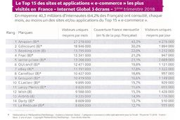 Le Top 15 de l'e-commerce en audience au 3ème trimestre 2018