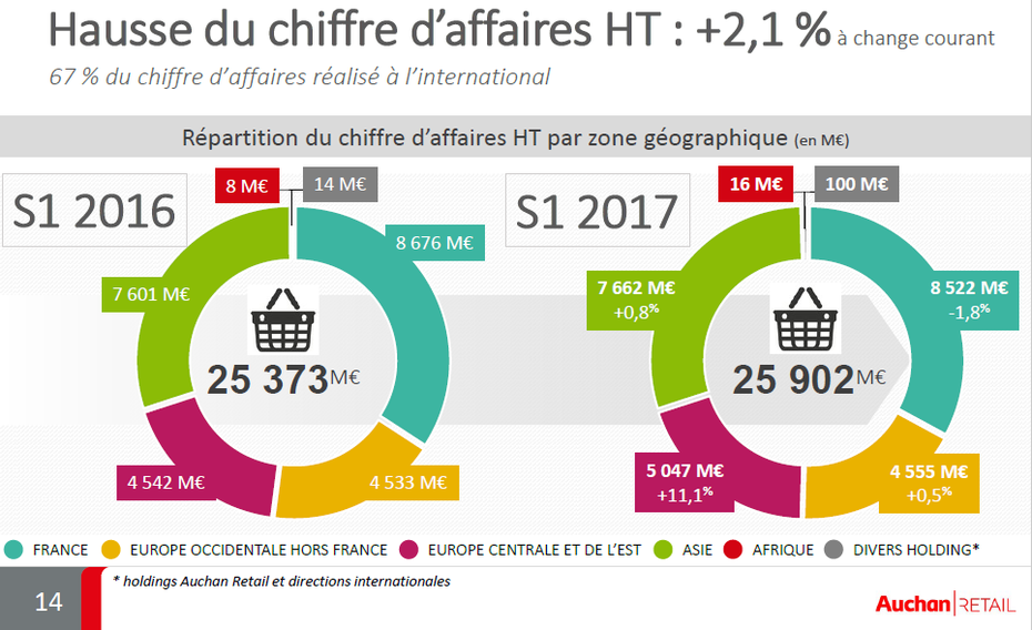 Les Resultats Semestriels D Auchan Retail