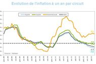 Inflation circuits courbes