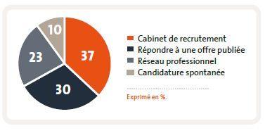 Logistique emploi recrutement salaires - Cabinet de recrutement finance de marche ...